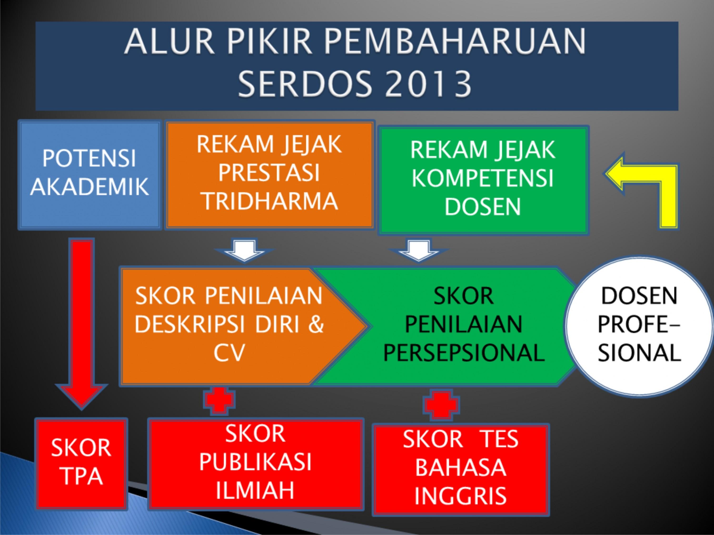 PEMBAHARUAN SERDOS-2013-TOT