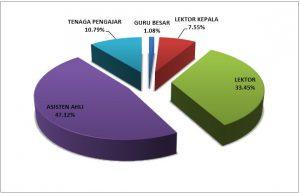Jumlah Dosen Berdasarkan Jabatan Akademik